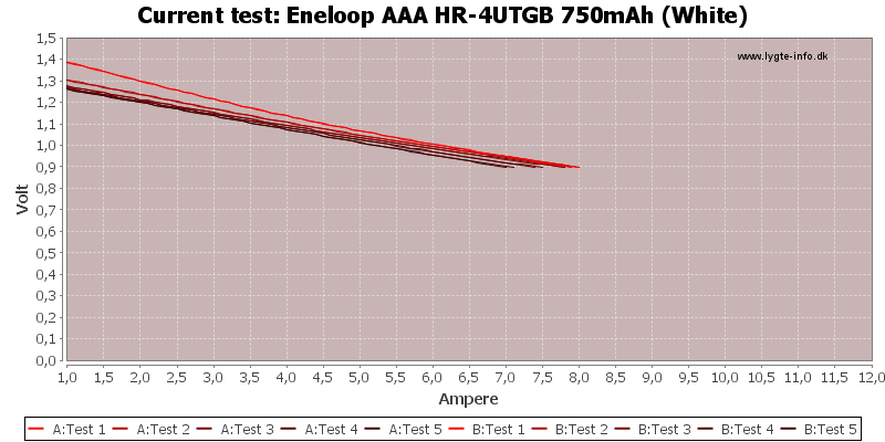 Eneloop%20AAA%20HR-4UTGB%20750mAh%20(White)-CurrentTest