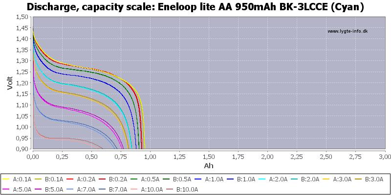 Eneloop%20lite%20AA%20950mAh%20BK-3LCCE%20(Cyan)-Capacity