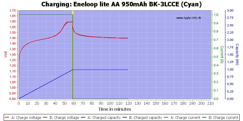 Eneloop%20lite%20AA%20950mAh%20BK-3LCCE%20(Cyan)-Charge