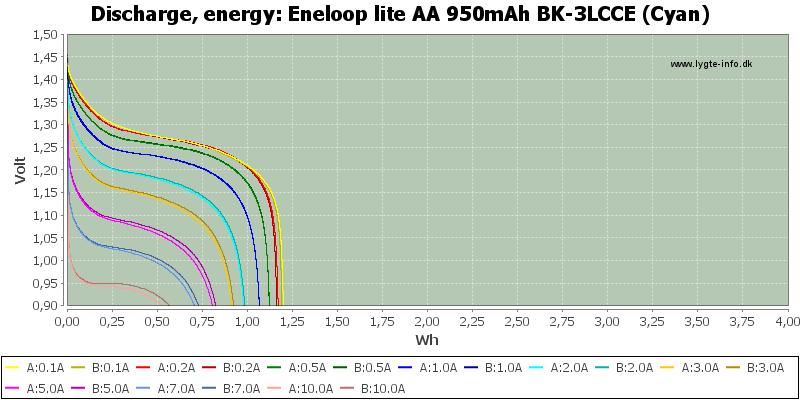 Eneloop%20lite%20AA%20950mAh%20BK-3LCCE%20(Cyan)-Energy