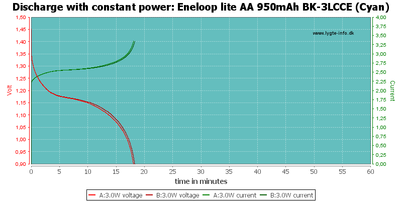 Eneloop%20lite%20AA%20950mAh%20BK-3LCCE%20(Cyan)-PowerLoadTime