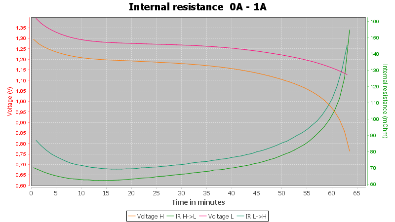 Eneloop%20lite%20AAA%20BK-4LCCE%20550mAh%20%28Blue%29-Pulse-1.0A-30-30-0.7V-IR