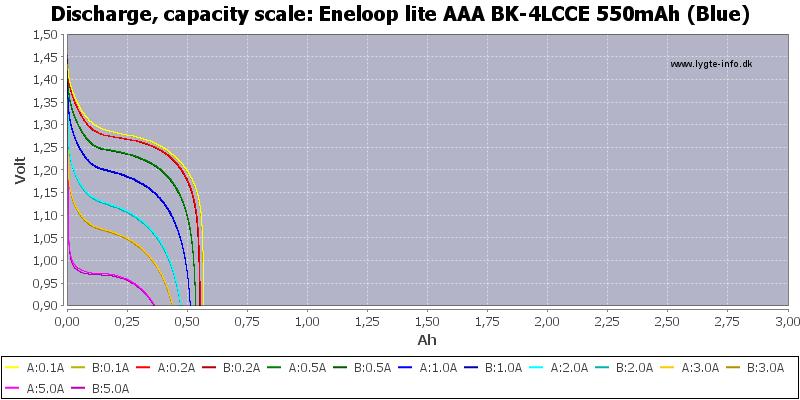 Eneloop%20lite%20AAA%20BK-4LCCE%20550mAh%20(Blue)-Capacity