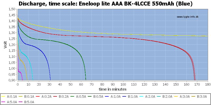 Eneloop%20lite%20AAA%20BK-4LCCE%20550mAh%20(Blue)-CapacityTime