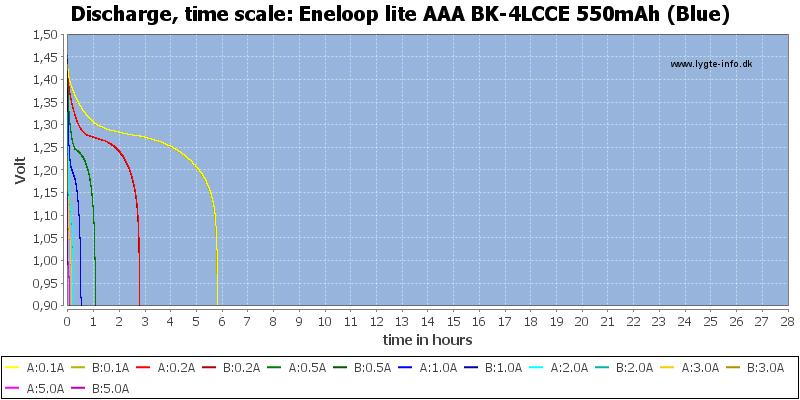 Eneloop%20lite%20AAA%20BK-4LCCE%20550mAh%20(Blue)-CapacityTimeHours