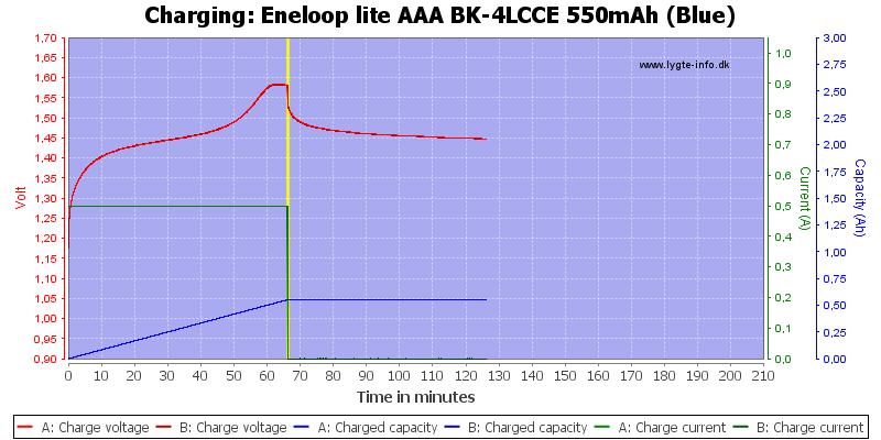 Eneloop%20lite%20AAA%20BK-4LCCE%20550mAh%20(Blue)-Charge