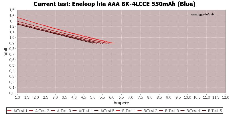 Eneloop%20lite%20AAA%20BK-4LCCE%20550mAh%20(Blue)-CurrentTest