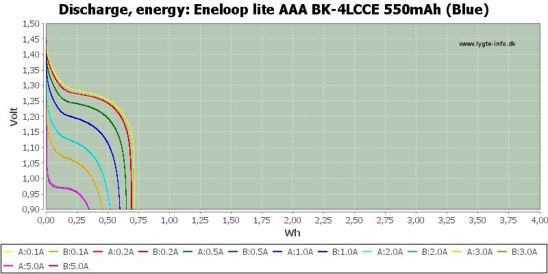 Eneloop%20lite%20AAA%20BK-4LCCE%20550mAh%20(Blue)-Energy