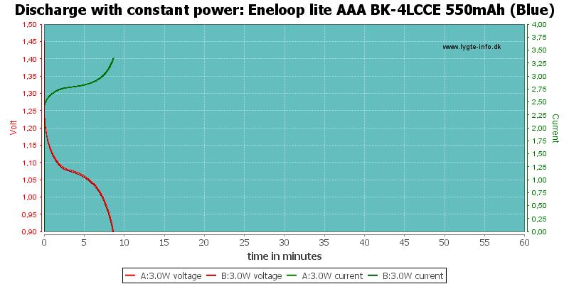 Eneloop%20lite%20AAA%20BK-4LCCE%20550mAh%20(Blue)-PowerLoadTime