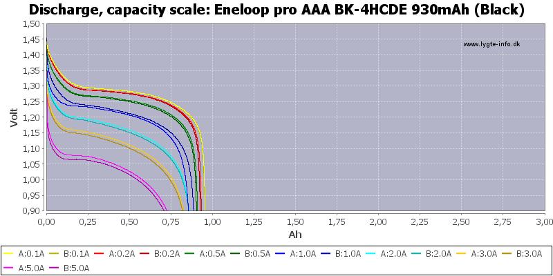 Eneloop%20pro%20AAA%20BK-4HCDE%20930mAh%20(Black)-Capacity