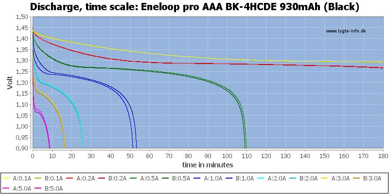 Eneloop%20pro%20AAA%20BK-4HCDE%20930mAh%20(Black)-CapacityTime