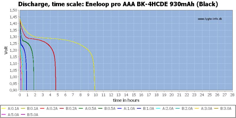 Eneloop%20pro%20AAA%20BK-4HCDE%20930mAh%20(Black)-CapacityTimeHours