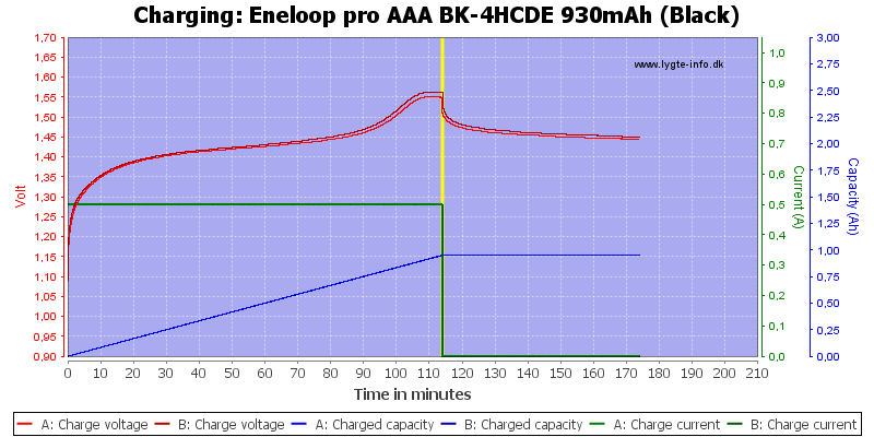 Eneloop%20pro%20AAA%20BK-4HCDE%20930mAh%20(Black)-Charge