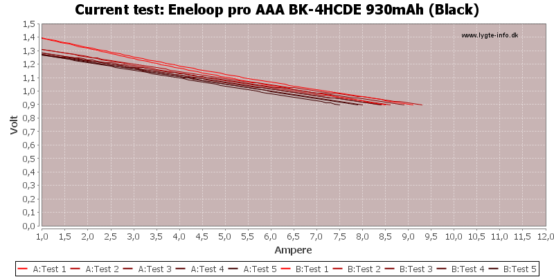 Eneloop%20pro%20AAA%20BK-4HCDE%20930mAh%20(Black)-CurrentTest