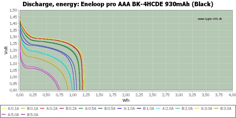 Eneloop%20pro%20AAA%20BK-4HCDE%20930mAh%20(Black)-Energy