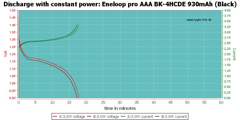 Eneloop%20pro%20AAA%20BK-4HCDE%20930mAh%20(Black)-PowerLoadTime