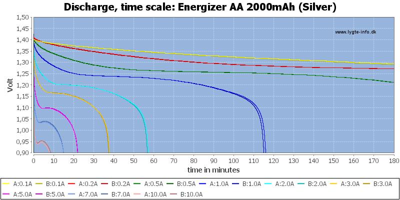Energizer%20AA%202000mAh%20(Silver)-CapacityTime