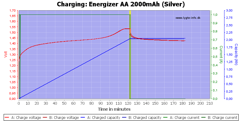 Energizer%20AA%202000mAh%20(Silver)-Charge