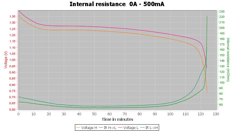 Energizer%20AAA%20500mAh%20Universal%20%28Green%29-Pulse-0.5A-10-10-0.7V-IR