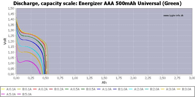 Energizer%20AAA%20500mAh%20Universal%20(Green)-Capacity