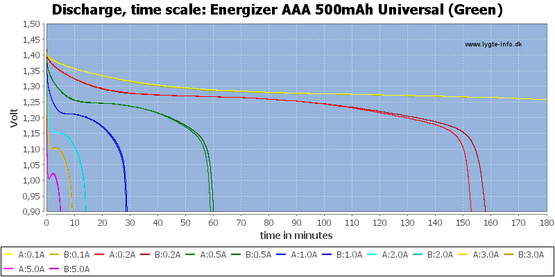 Energizer%20AAA%20500mAh%20Universal%20(Green)-CapacityTime