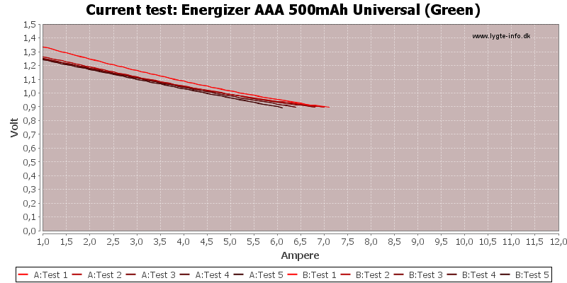 Energizer%20AAA%20500mAh%20Universal%20(Green)-CurrentTest
