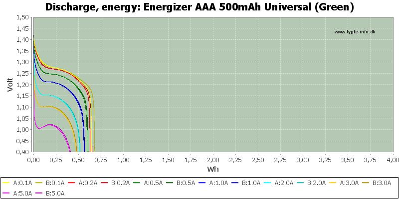 Energizer%20AAA%20500mAh%20Universal%20(Green)-Energy