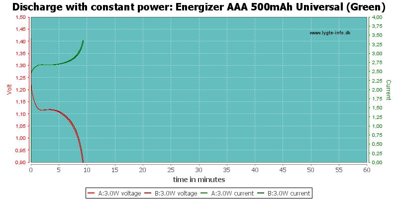 Energizer%20AAA%20500mAh%20Universal%20(Green)-PowerLoadTime