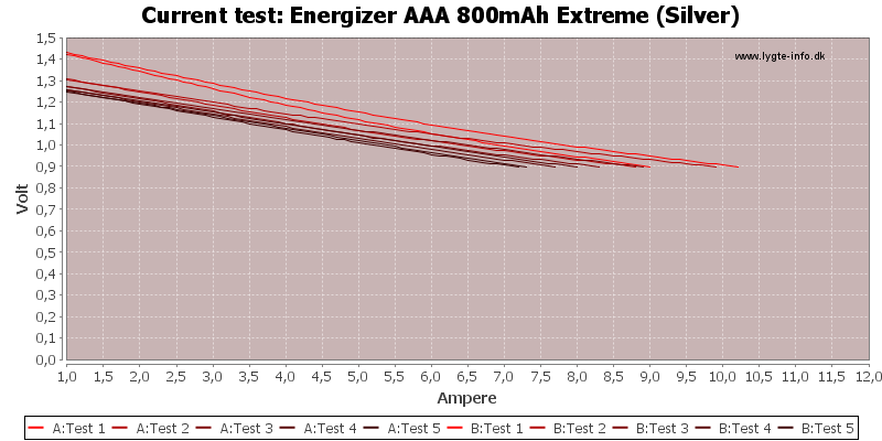 Energizer%20AAA%20800mAh%20Extreme%20(Silver)-CurrentTest
