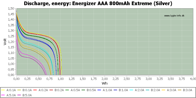 Energizer%20AAA%20800mAh%20Extreme%20(Silver)-Energy