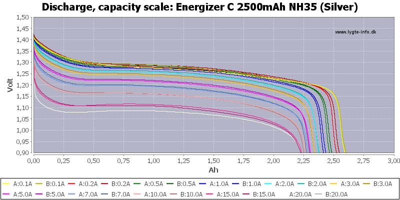 Energizer%20C%202500mAh%20NH35%20(Silver)-Capacity