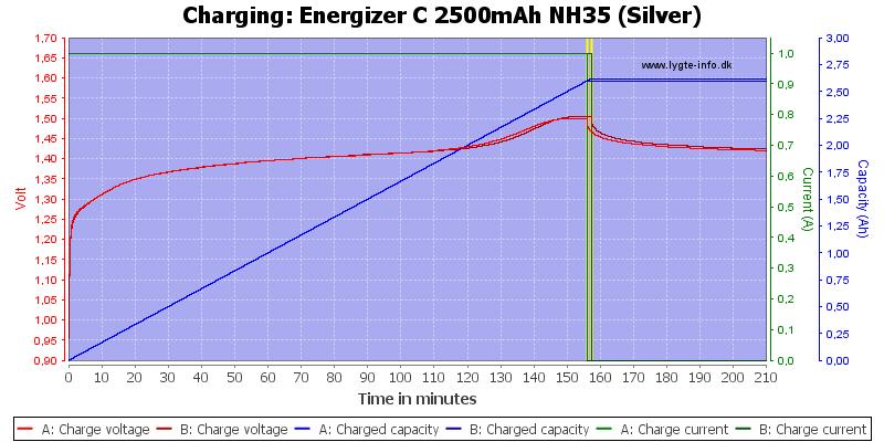 Energizer%20C%202500mAh%20NH35%20(Silver)-Charge