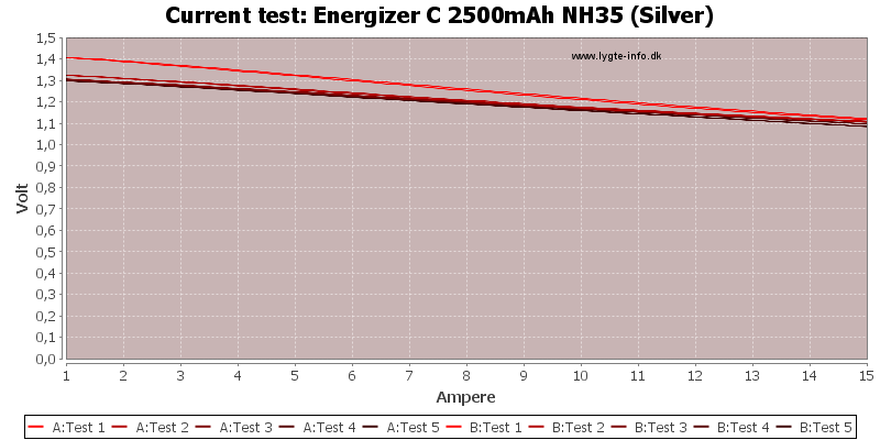 Energizer%20C%202500mAh%20NH35%20(Silver)-CurrentTest