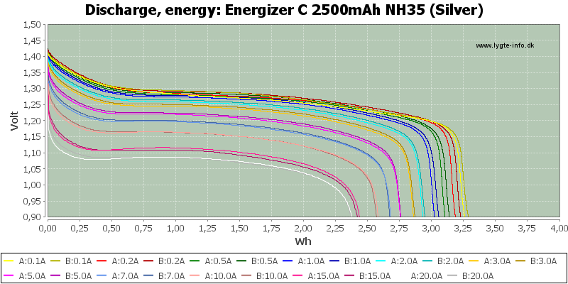 Energizer%20C%202500mAh%20NH35%20(Silver)-Energy