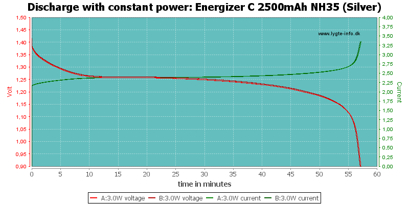 Energizer%20C%202500mAh%20NH35%20(Silver)-PowerLoadTime