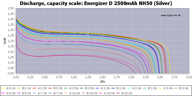 Energizer%20D%202500mAh%20NH50%20(Silver)-Capacity