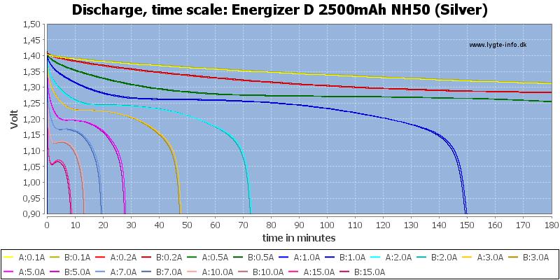 Energizer%20D%202500mAh%20NH50%20(Silver)-CapacityTime