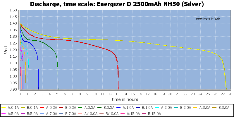 Energizer%20D%202500mAh%20NH50%20(Silver)-CapacityTimeHours