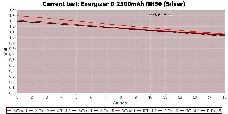 Energizer%20D%202500mAh%20NH50%20(Silver)-CurrentTest