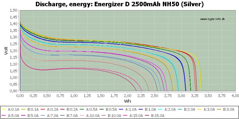 Energizer%20D%202500mAh%20NH50%20(Silver)-Energy