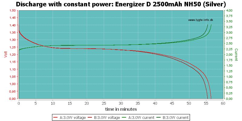 Energizer%20D%202500mAh%20NH50%20(Silver)-PowerLoadTime