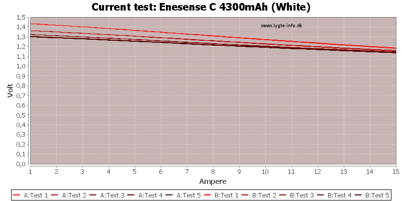Enesense%20C%204300mAh%20(White)-CurrentTest