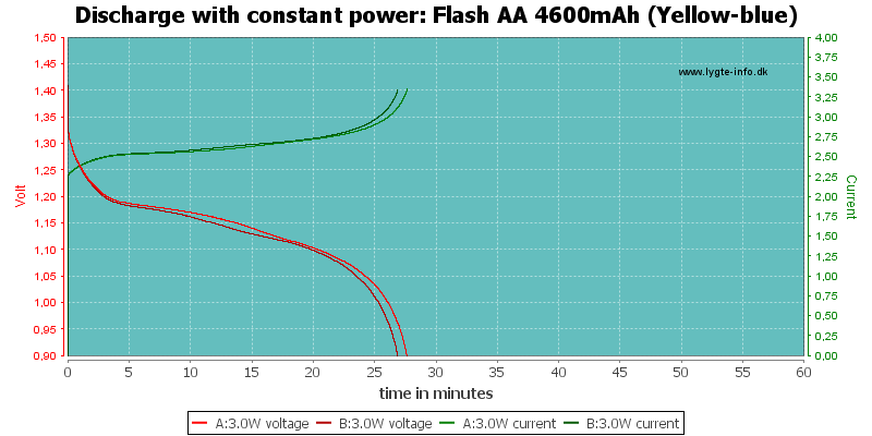 Flash%20AA%204600mAh%20(Yellow-blue)-PowerLoadTime