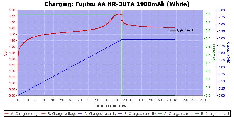 Fujitsu%20AA%20HR-3UTA%201900mAh%20(White)-Charge