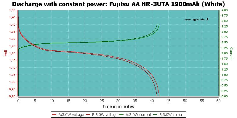 Fujitsu%20AA%20HR-3UTA%201900mAh%20(White)-PowerLoadTime