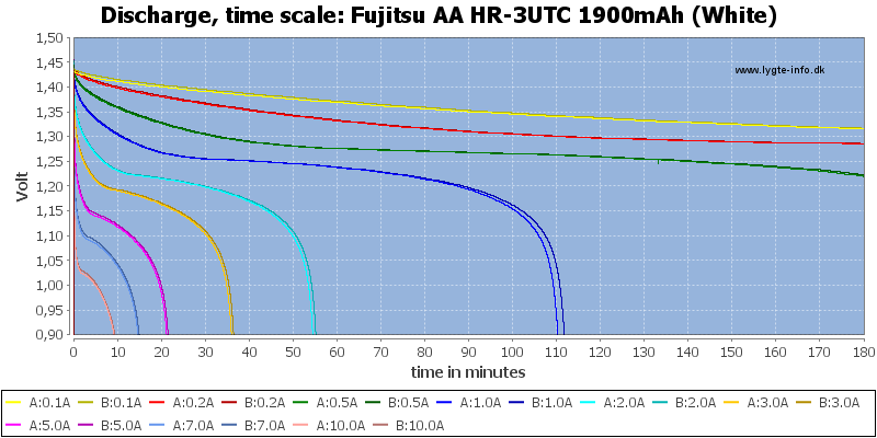Fujitsu%20AA%20HR-3UTC%201900mAh%20(White)-CapacityTime