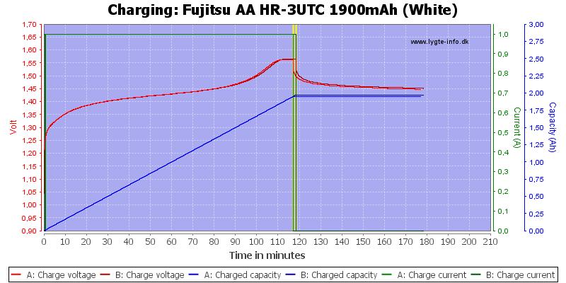 Fujitsu%20AA%20HR-3UTC%201900mAh%20(White)-Charge