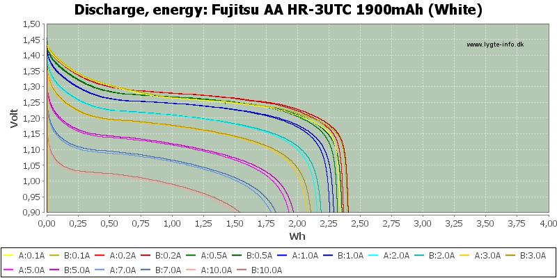 Fujitsu%20AA%20HR-3UTC%201900mAh%20(White)-Energy