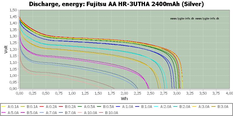 Fujitsu%20AA%20HR-3UTHA%202400mAh%20(Silver)-Energy