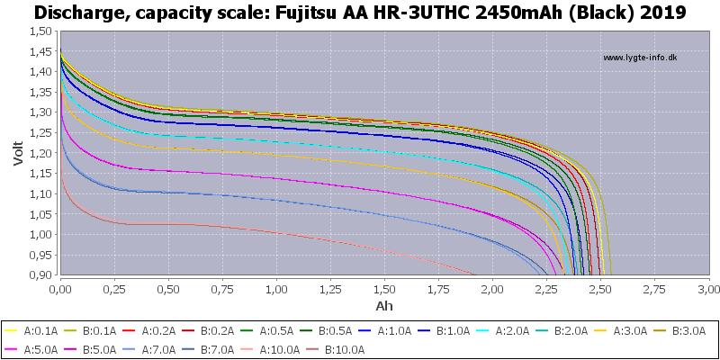 Fujitsu%20AA%20HR-3UTHC%202450mAh%20(Black)%202019-Capacity